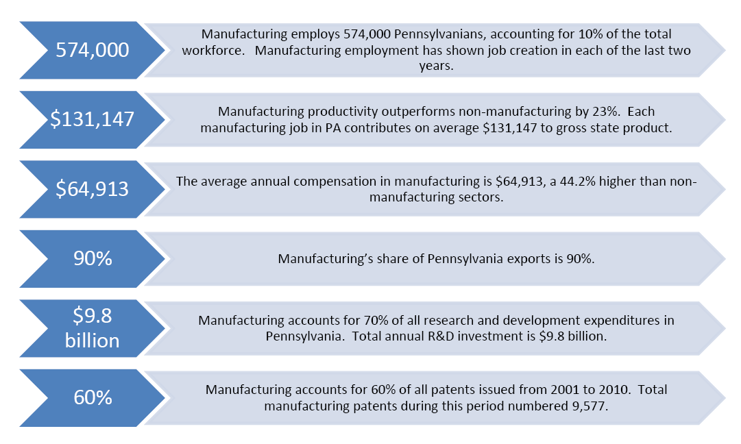 PA Manufacturers graphic