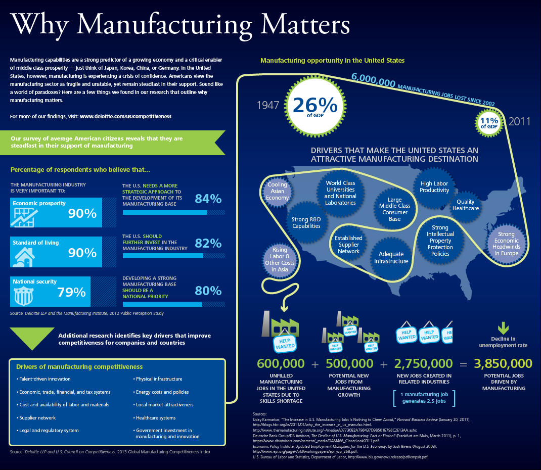Delotte_manufacturing_infographic