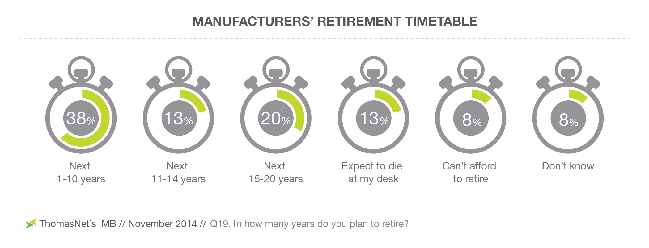 ManufacturersGÇÖ-Retirement-Timetable