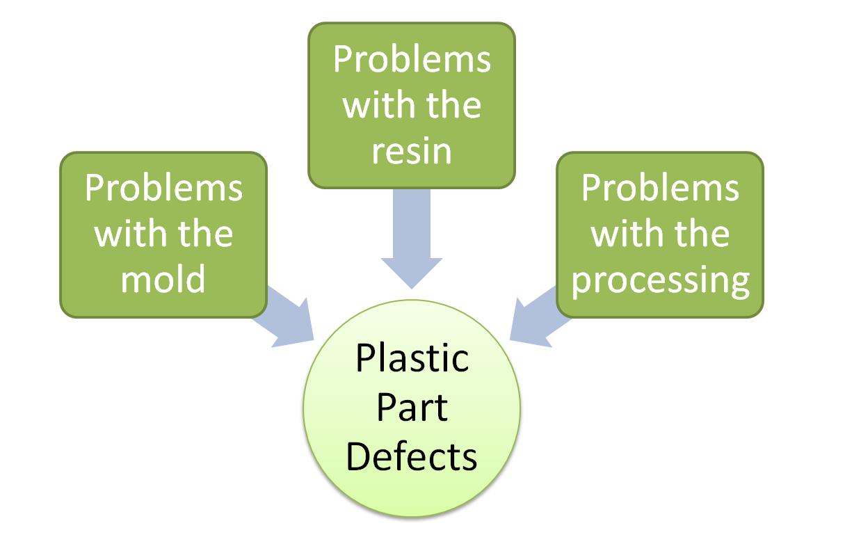 plastic part defect chart