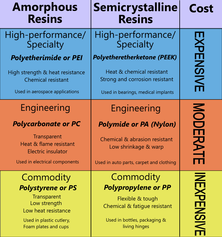 Chart showing various grades of plsatic resin