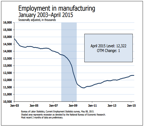 manufacturing-jobs-BLS-report.png