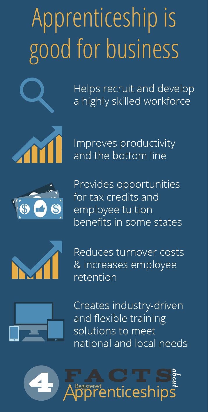 Inforgraphic - Apprenticeships are good for business